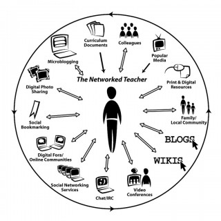 The Networked Teacher Diagram Spreads Around the World (Alec Couros)